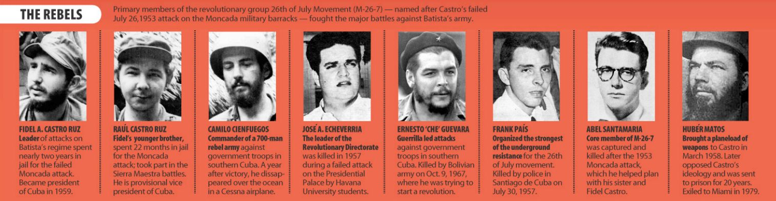 The Cuban Revolutionary Leadership: White Bolshevism (source)