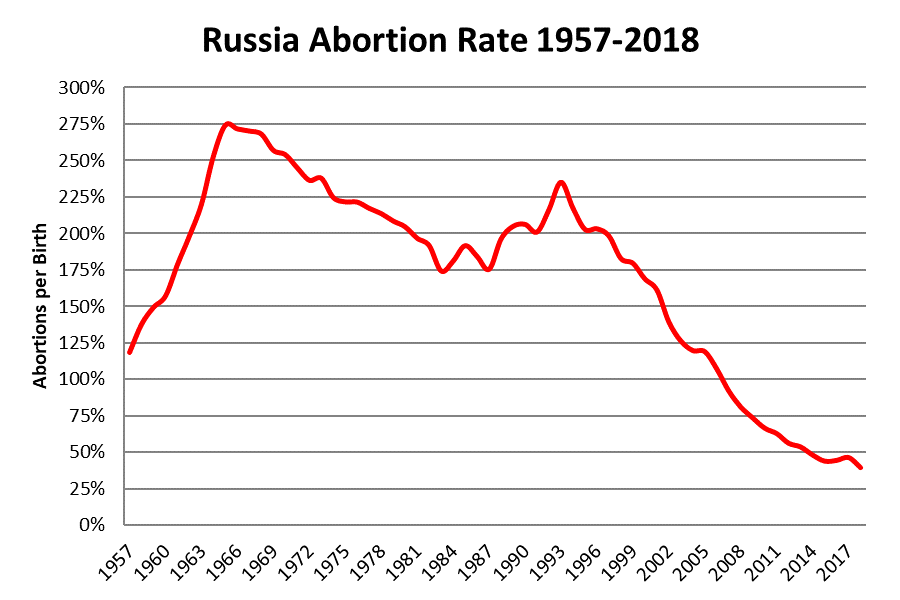 Russian population - Page 24 Russia-abortion-1957-2018