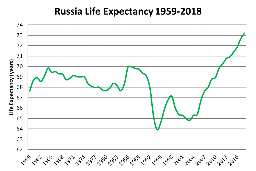 Russian population - Page 24 Russia-life-expectancy-1959-2018