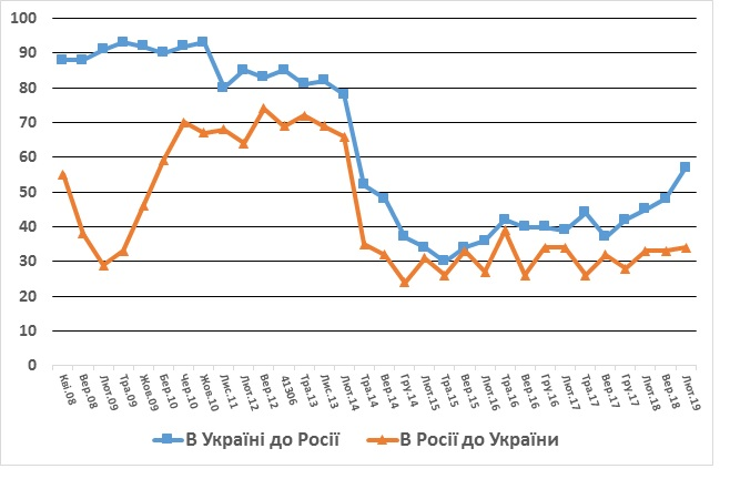 Russian attitudes toward ukraine mail
