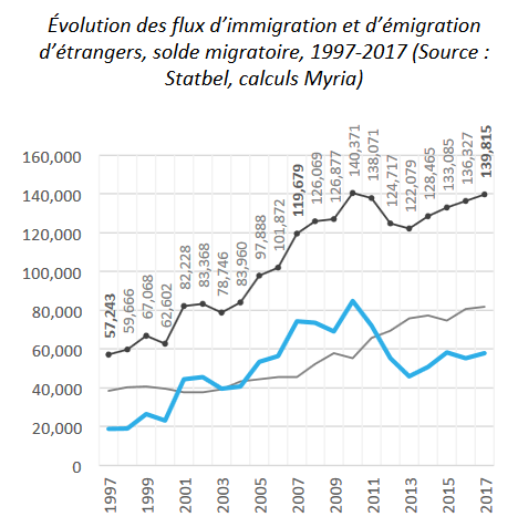 Belgian migratory trends. Dotted line: immigration. Thin line: emigration. Solid light blue line: net migration.