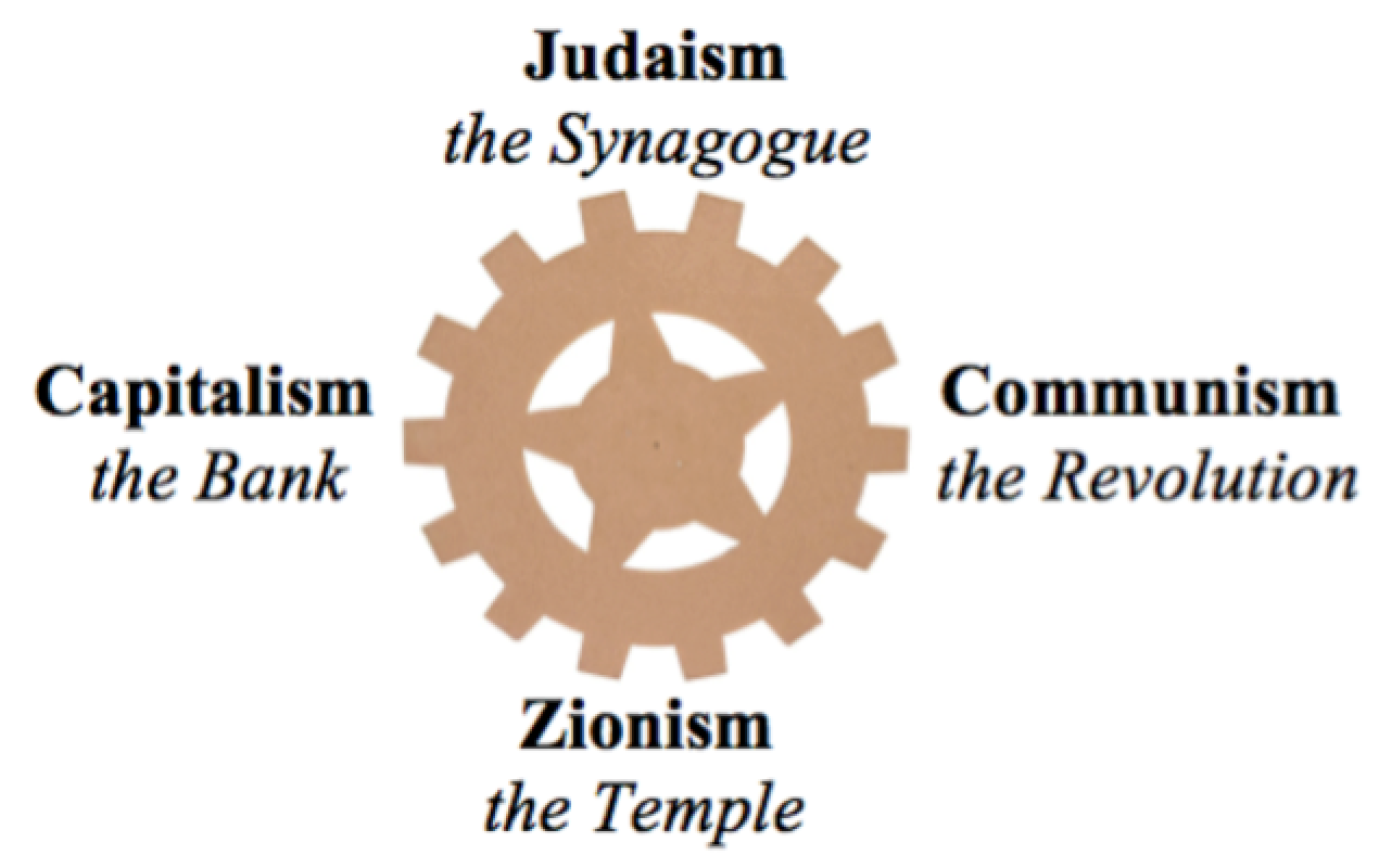 Yahweh's dialectical machinery