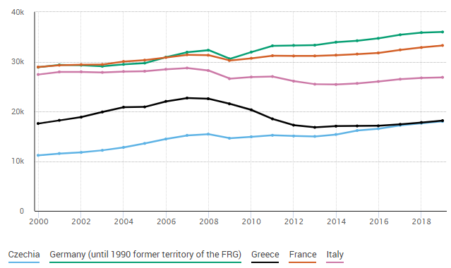 Nominal GDP per capita (in euros) in selected European countries (source: Eurostat). Italy and Greece never recovered the standards of living of the early 2000s. Note France and Germany decoupling since 2010.