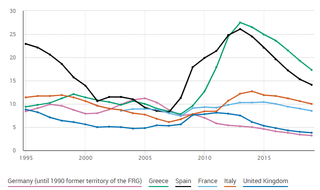Unemployment (%) in selected European countries (source: Eurostat). Southern European countries never recovered from the 2010 eurozone crisis. Notice that France's performance has been noticeably worse than Germany's and Britain's since then as well.