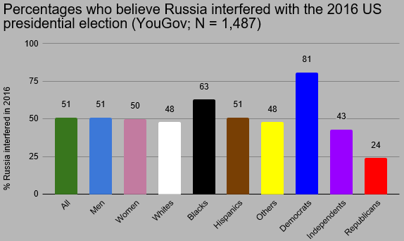 poll-us-russiagate-faith.png
