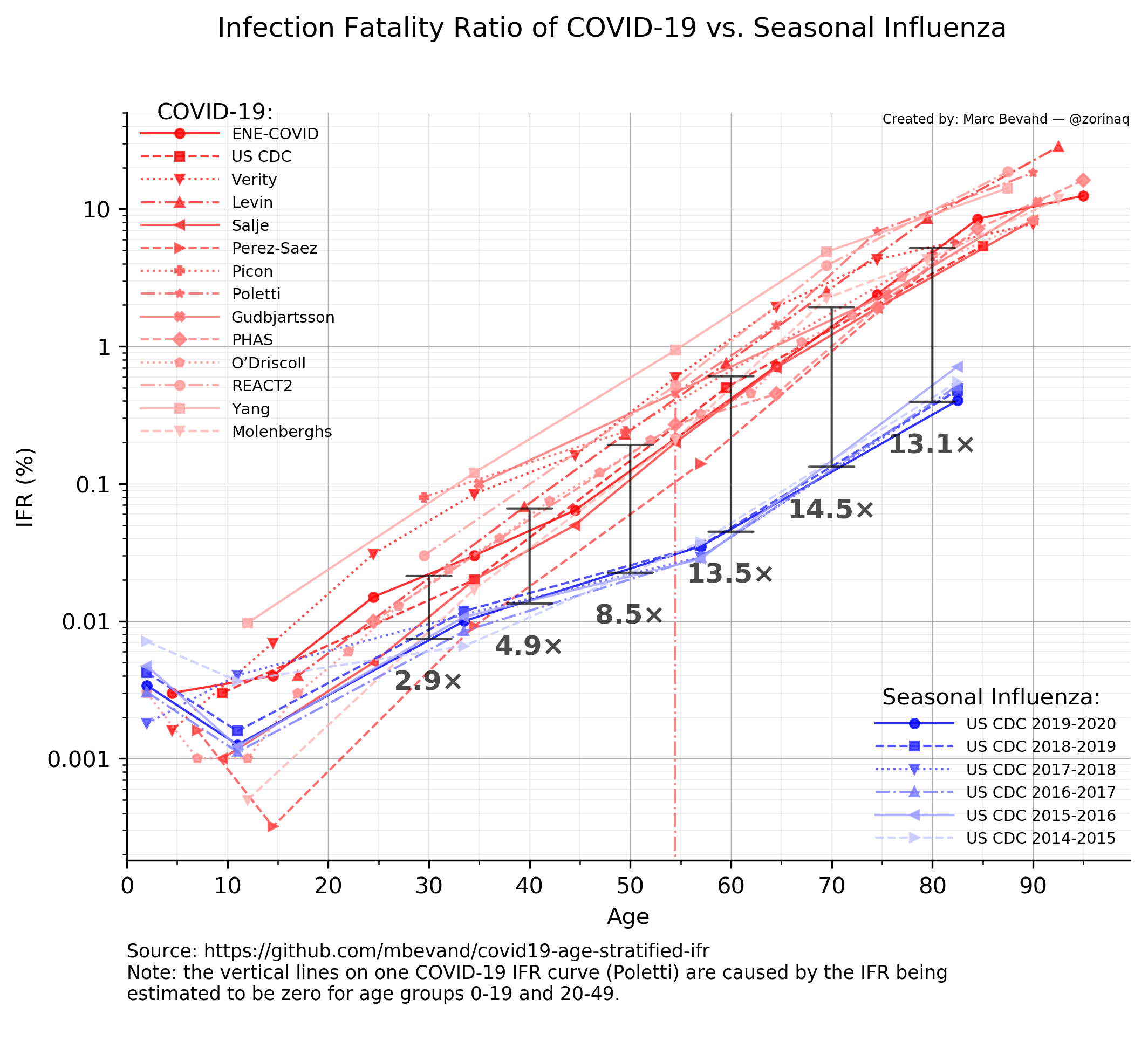 ifr-corona-flu-comparison.png
